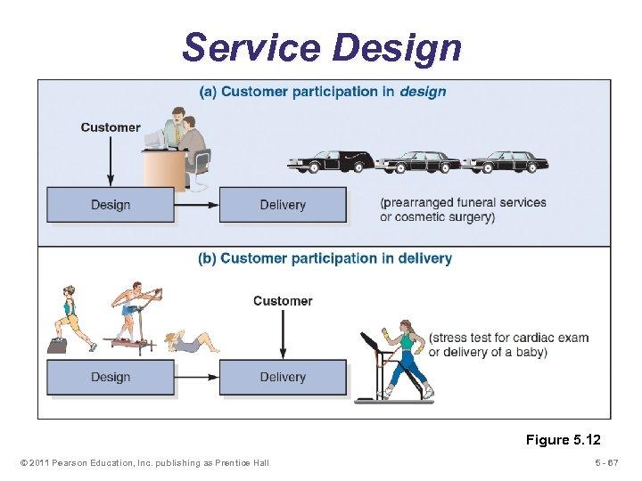 Service Design Figure 5. 12 © 2011 Pearson Education, Inc. publishing as Prentice Hall