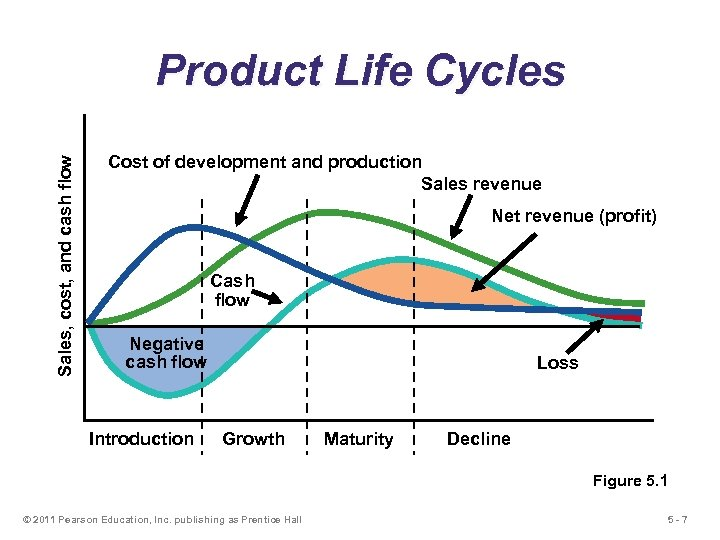 Sales, cost, and cash flow Product Life Cycles Cost of development and production Sales