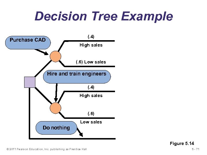 Decision Tree Example (. 4) Purchase CAD High sales (. 6) Low sales Hire