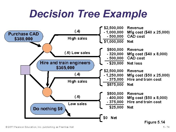 Decision Tree Example (. 4) Purchase CAD $388, 000 High sales (. 6) Low