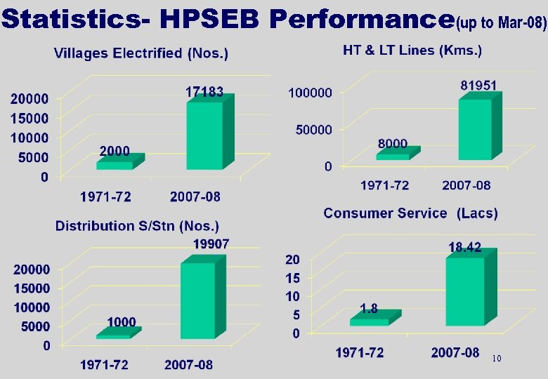 Statistics- HPSEB Performance(up to Mar-08) 10
