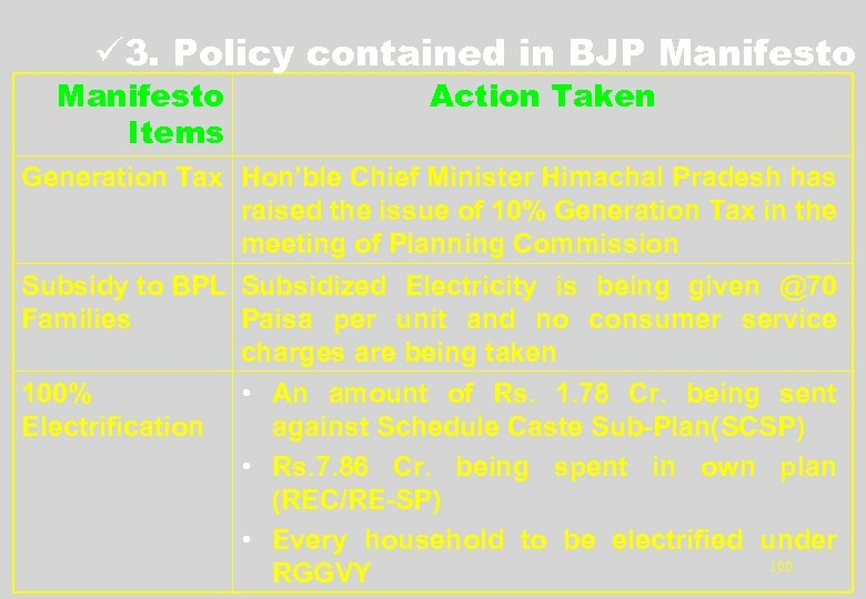 ü 3. Policy contained in BJP Manifesto Items Action Taken Generation Tax Hon'ble Chief