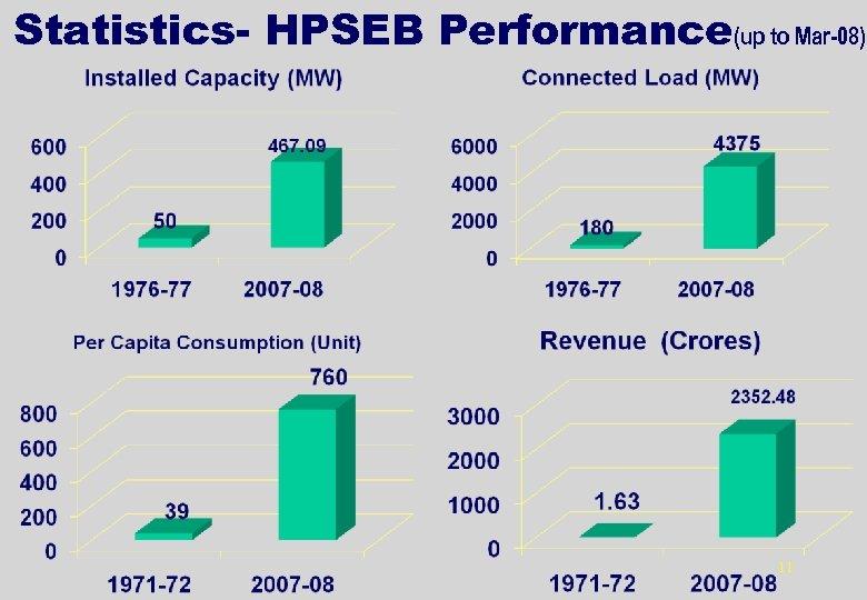 Statistics- HPSEB Performance(up to Mar-08) 11
