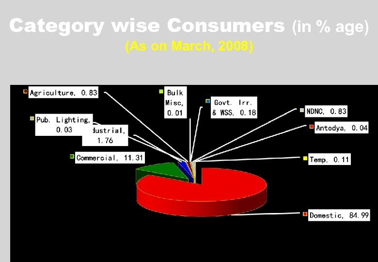 Category wise Consumers (in % age) (As on March, 2008) Taking Power to People
