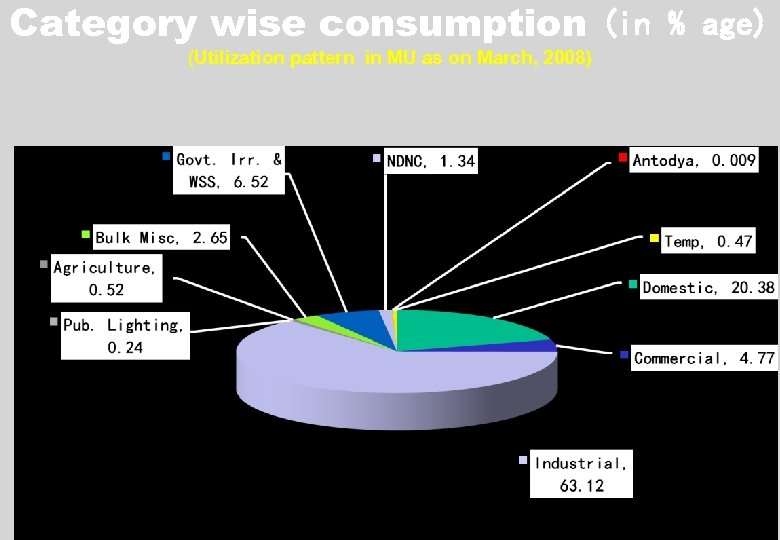 Category wise consumption (in % age) (Utilization pattern in MU as on March, 2008)