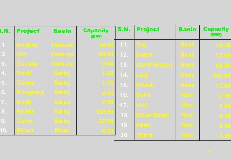 S. N. Project Basin Capacity S. N. Project Basin 1 Andhra Yamuna 16. 95