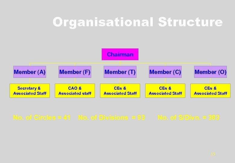 Organisational Structure Chairman Member (A) Member (F) Member (T) Member (C) Member (O) Secretary