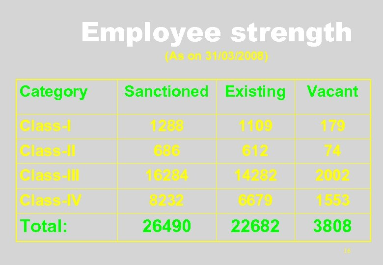 Employee strength (As on 31/03/2008) Category Sanctioned Existing Vacant Class-I 1288 1109 179 Class-II