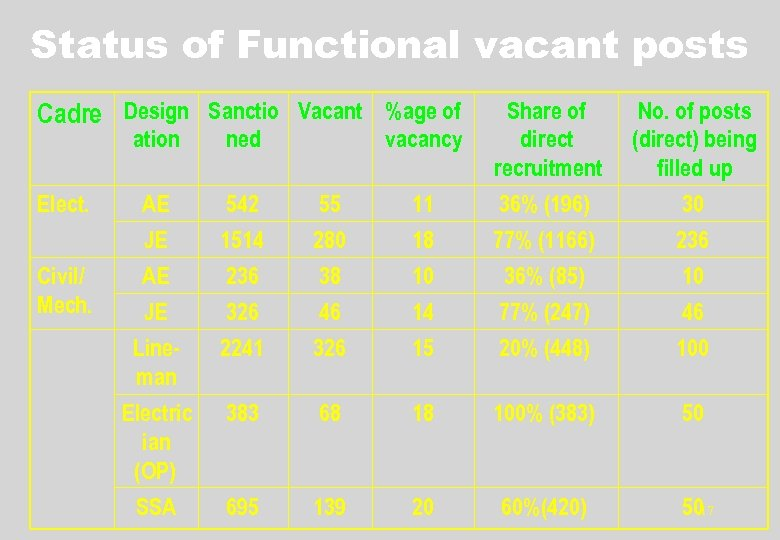 Status of Functional vacant posts Cadre Design Sanctio Vacant %age of ation Elect. Civil/