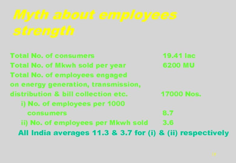 Myth about employees strength Total No. of consumers Total No. of Mkwh sold per