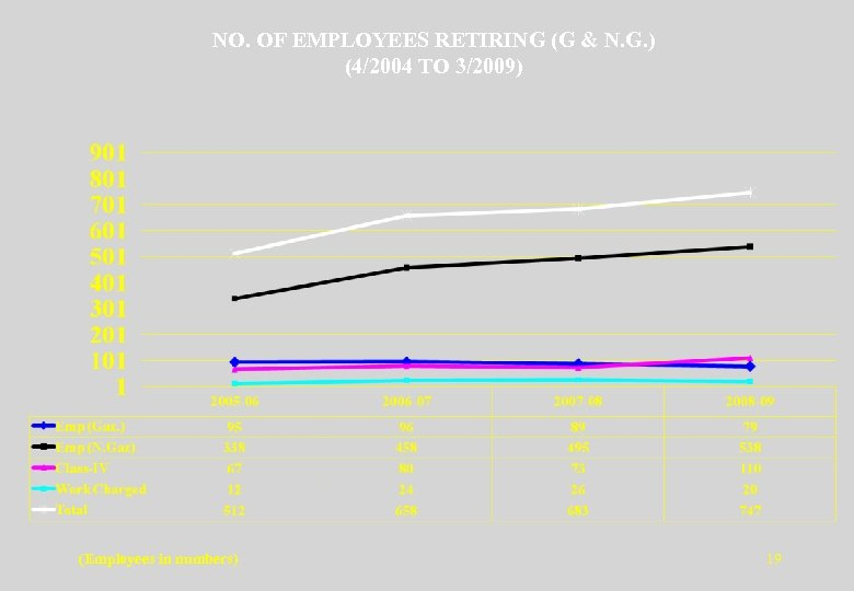 NO. OF EMPLOYEES RETIRING (G & N. G. ) (4/2004 TO 3/2009) (Employees in