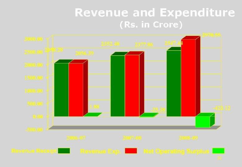 Revenue and Expenditure (Rs. in Crore) Revenue Receipt Revenue Exp. Net Operating Surplus 20