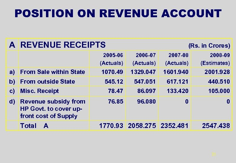 POSITION ON REVENUE ACCOUNT A REVENUE RECEIPTS (Rs. in Crores) 2005 -06 (Actuals) 2006