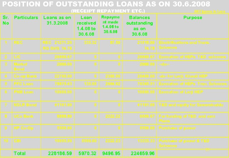 POSITION OF OUTSTANDING LOANS AS ON 30. 6. 2008 Sr. No Particulars 1 REC