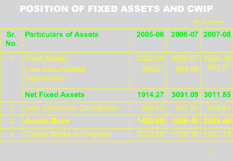 POSITION OF FIXED ASSETS AND CWIP Rs. in Crores Sr. Particulars of Assets No.