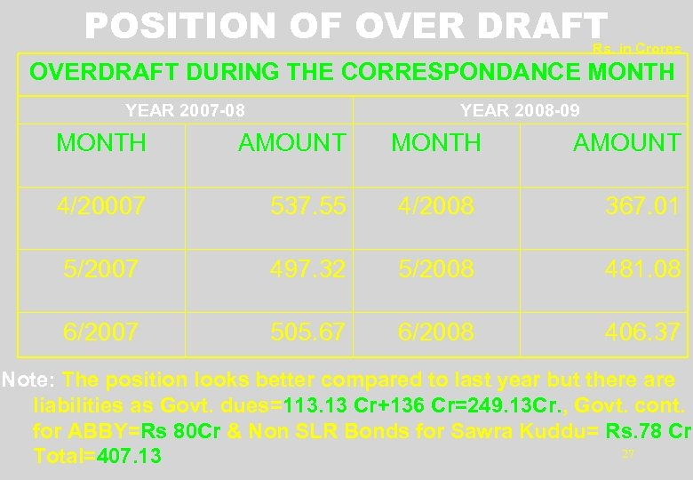 POSITION OF OVER DRAFT Rs. in Crores OVERDRAFT DURING THE CORRESPONDANCE MONTH YEAR 2007