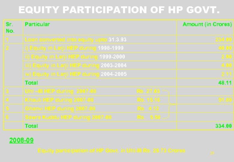 EQUITY PARTICIPATION OF HP GOVT. Sr. No. Particular Amount (in Crores) 1 Loan converted