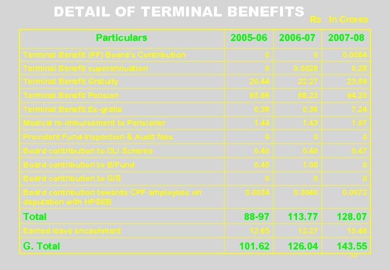 DETAIL OF TERMINAL BENEFITS Particulars 2005 -06 Rs. In Crores 2006 -07 2007 -08