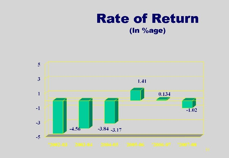 Rate of Return (In %age) 31