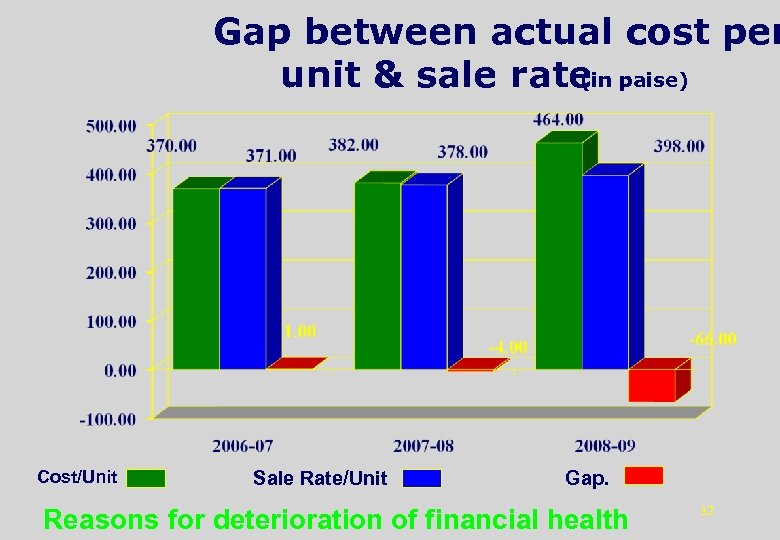 Gap between actual cost per unit & sale rate paise) (in Cost/Unit Sale Rate/Unit