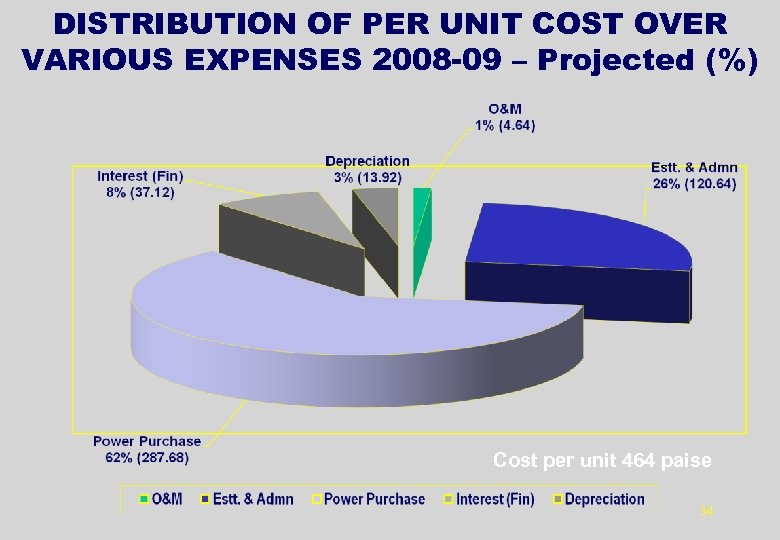 DISTRIBUTION OF PER UNIT COST OVER VARIOUS EXPENSES 2008 -09 – Projected (%) Cost
