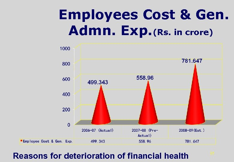 Employees Cost & Gen. Admn. Exp. (Rs. in crore) Reasons for deterioration of financial