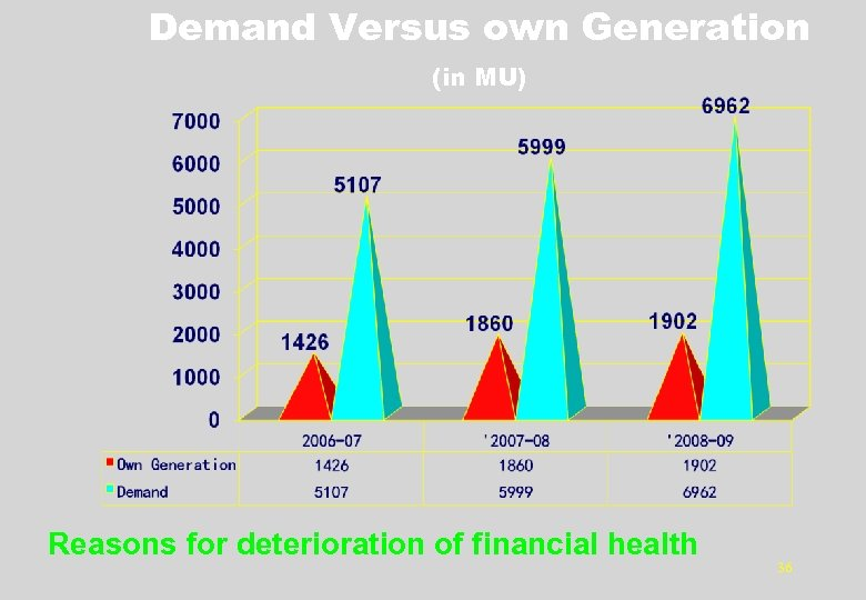 Demand Versus own Generation (in MU) Reasons for deterioration of financial health 36
