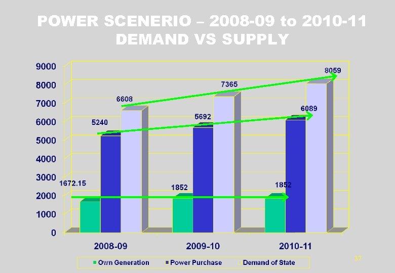 POWER SCENERIO – 2008 -09 to 2010 -11 DEMAND VS SUPPLY 37