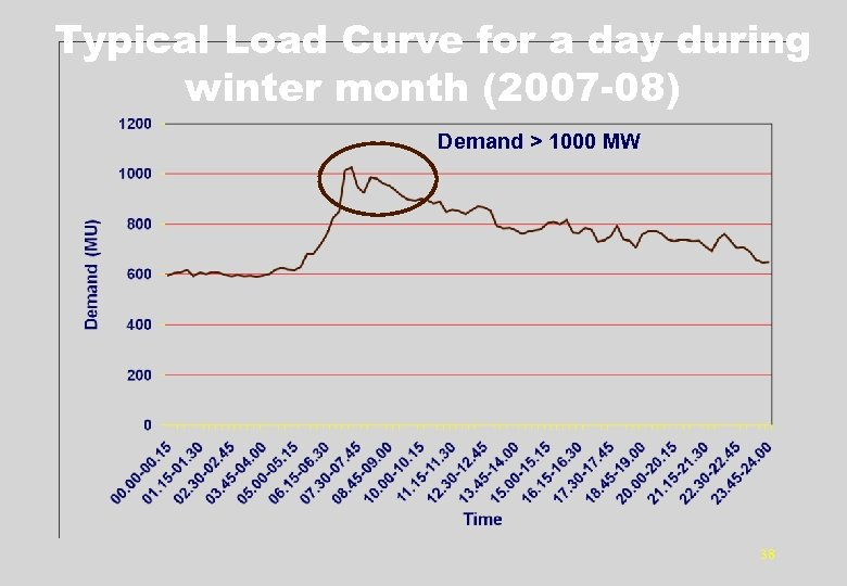 Typical Load Curve for a day during winter month (2007 -08) Demand > 1000