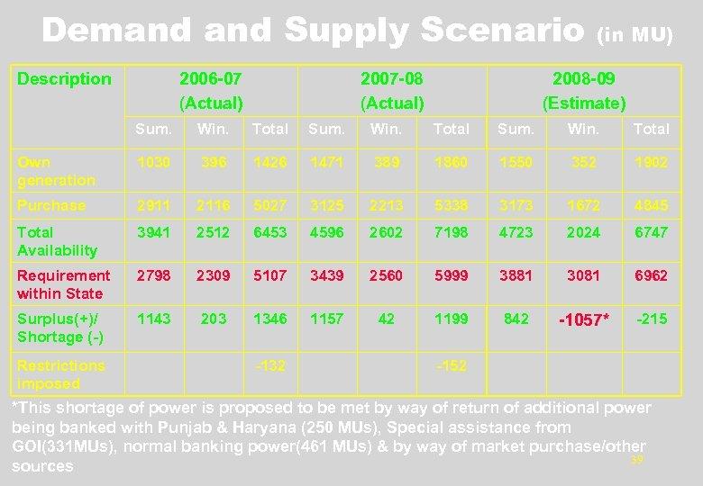 Demand Supply Scenario Description 2006 -07 (Actual) 2007 -08 (Actual) (in MU) 2008 -09