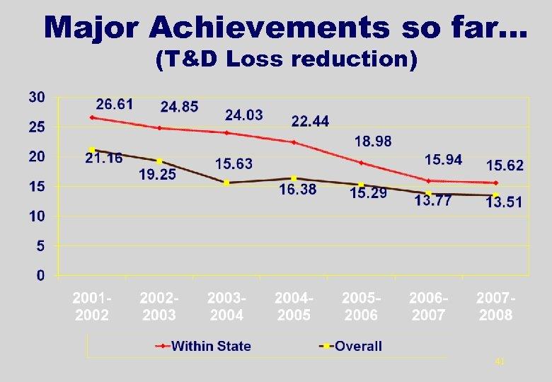 Major Achievements so far… (T&D Loss reduction) 41