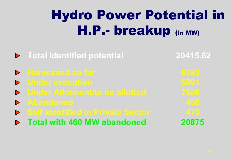 Hydro Power Potential in H. P. - breakup (In MW) Total identified potential Harnessed