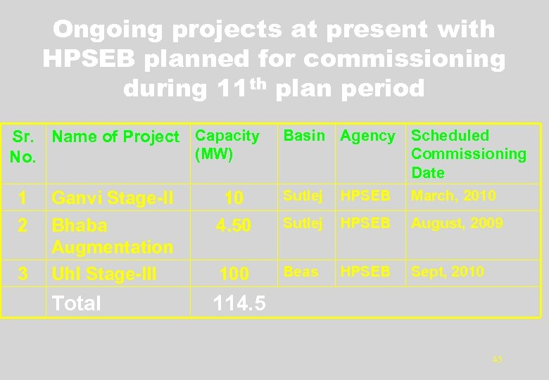 Ongoing projects at present with HPSEB planned for commissioning during 11 th plan period