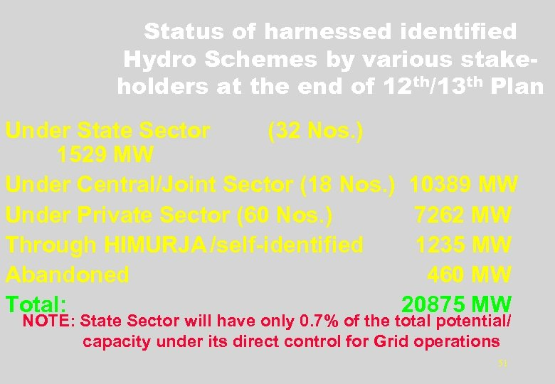 Status of harnessed identified Hydro Schemes by various stakeholders at the end of 12