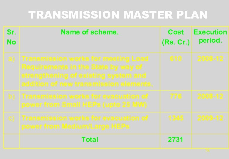 TRANSMISSION MASTER PLAN Sr. No Name of scheme. Cost Execution (Rs. Cr. ) period.