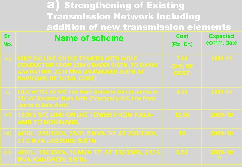 a) Sr. No. Strengthening of Existing Transmission Network including addition of new transmission elements