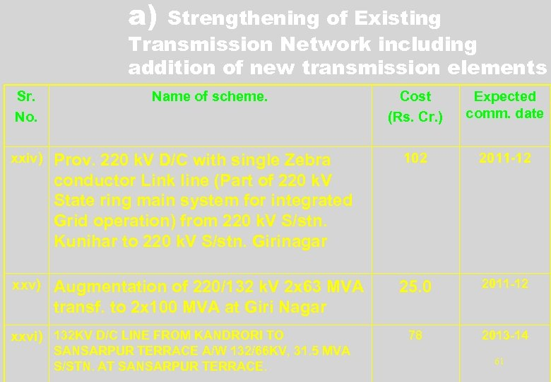 a) Strengthening of Existing Transmission Network including addition of new transmission elements Sr. No.
