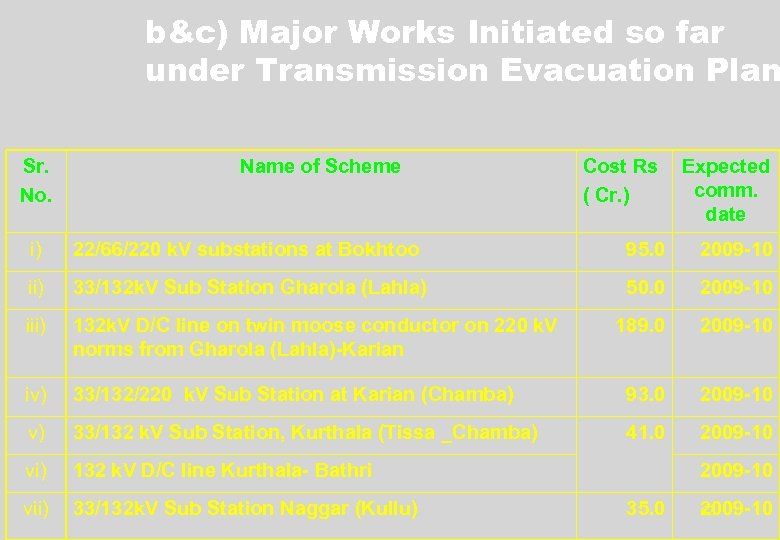 b&c) Major Works Initiated so far under Transmission Evacuation Plan Sr. No. Name of