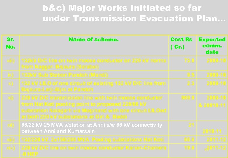 b&c) Major Works Initiated so far under Transmission Evacuation Plan… Sr. No. Name of