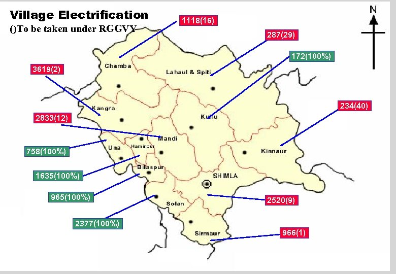 Village Electrification ()To be taken under RGGVY 1118(16) 287(29) 172(100%) 3619(2) 234(40) 2833(12) 758(100%)