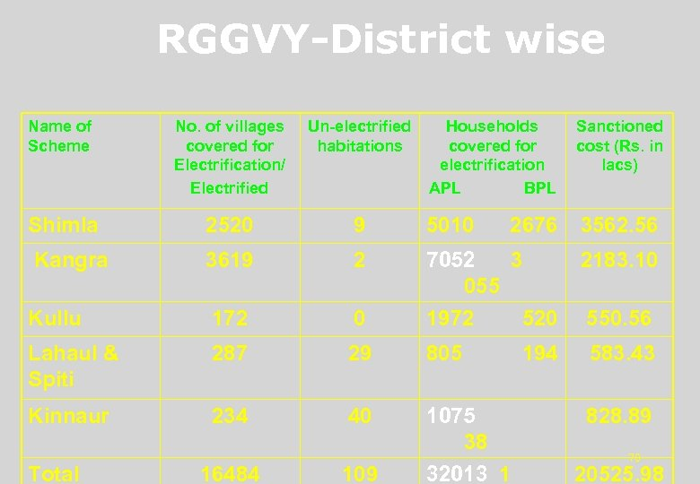 RGGVY-District wise Name of Scheme No. of villages covered for Electrification/ Electrified Un-electrified habitations