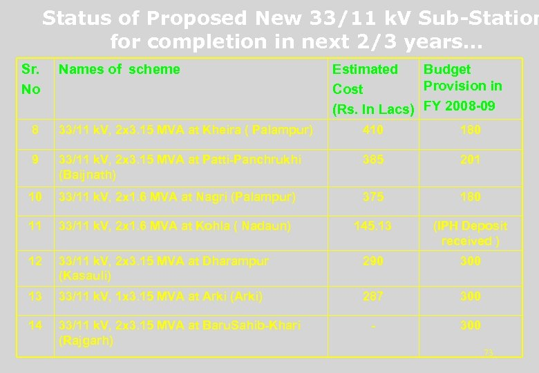 Status of Proposed New 33/11 k. V Sub-Station for completion in next 2/3 years…