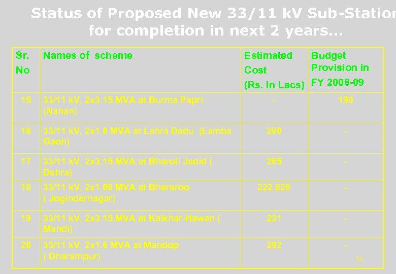 Status of Proposed New 33/11 k. V Sub-Station for completion in next 2 years…