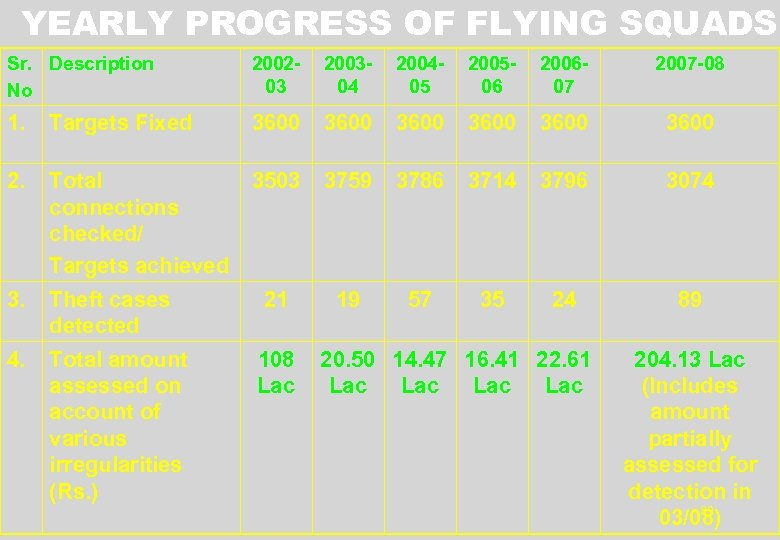 YEARLY PROGRESS OF FLYING SQUADS Sr. Description No 200203 200304 200405 200506 200607 2007