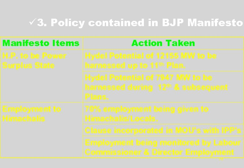 ü 3. Policy contained in BJP Manifesto Items H. P. to be Power Surplus