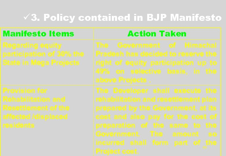 ü 3. Policy contained in BJP Manifesto Items Regarding equity participation of 30% the