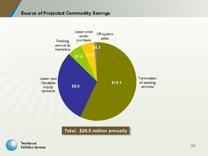 Source of Projected Commodity Savings 1. 9% Peaking service to marketers Lower price winter