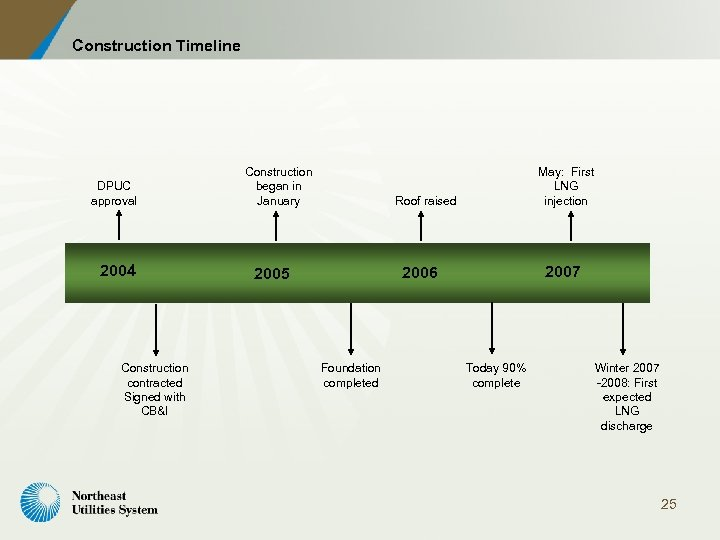 Construction Timeline DPUC approval 2004 Construction contracted Signed with CB&I Construction began in January