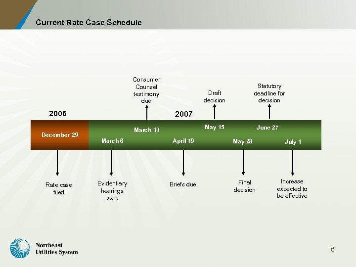 Current Rate Case Schedule Consumer Counsel testimony due 2006 December 29 Rate case filed