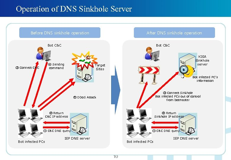 Operation of DNS Sinkhole Server Before DNS sinkhole operation After DNS sinkhole operation Bot